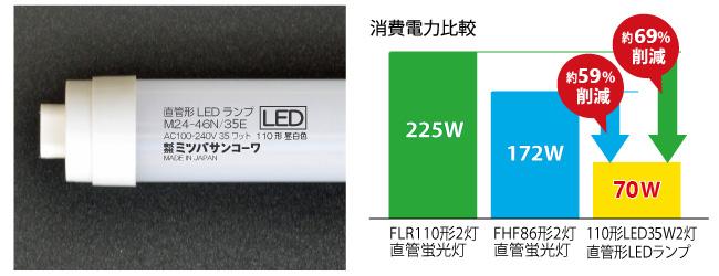 直管形LEDランプ